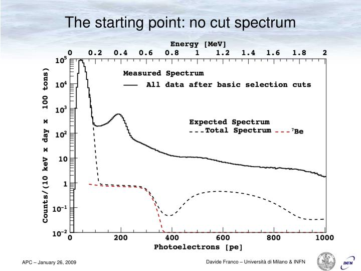 The starting point: no cut spectrum