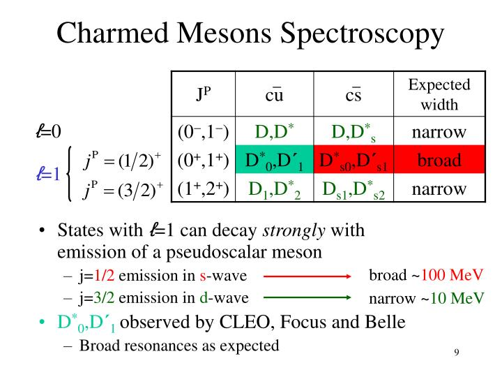 Charmed Mesons Spectroscopy