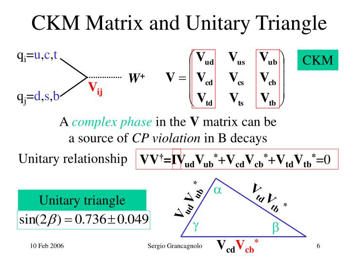CKM Matrix and Unitary Triangle