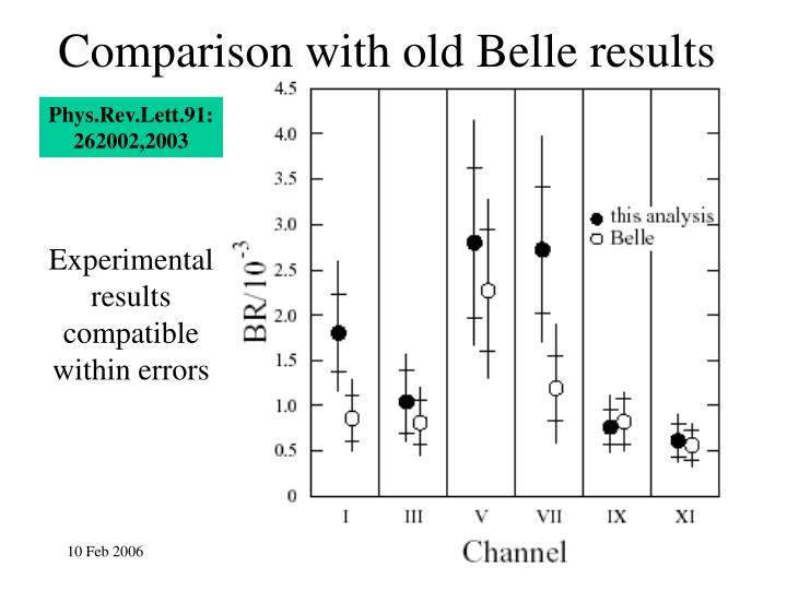 Comparison with old Belle results