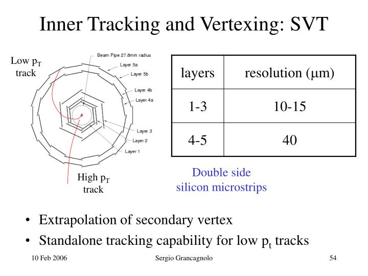 Inner Tracking and Vertexing: SVT