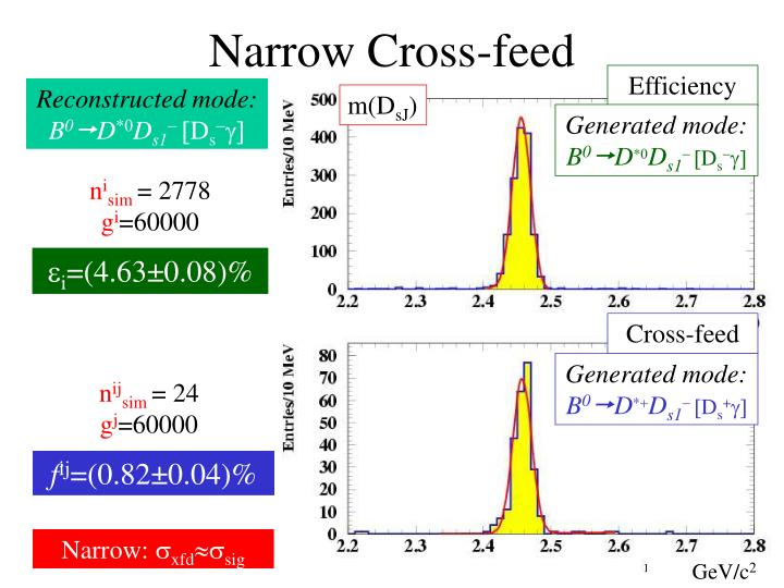 Narrow Cross-feed