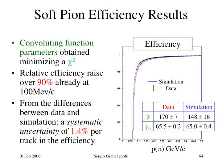 Soft Pion Efficiency Results