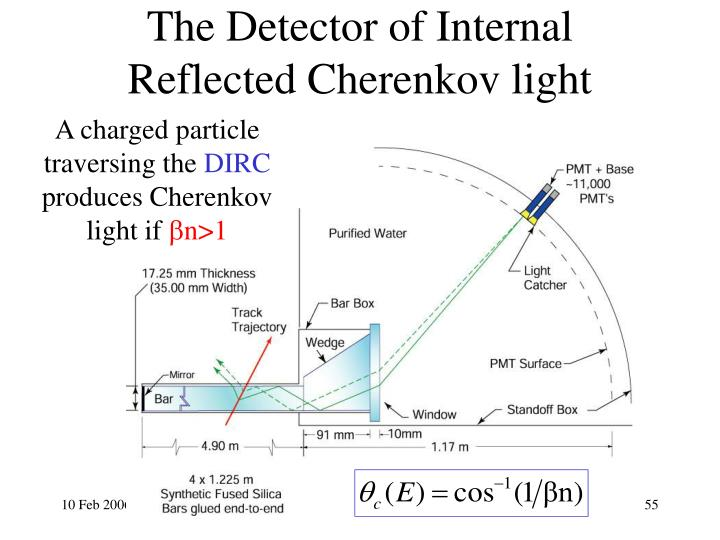 The Detector of Internal Reflected Cherenkov light