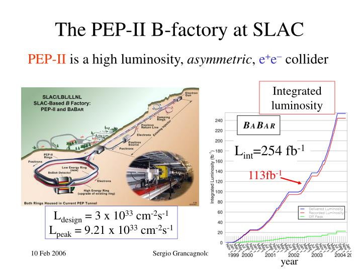 The PEP-II B-factory at SLAC