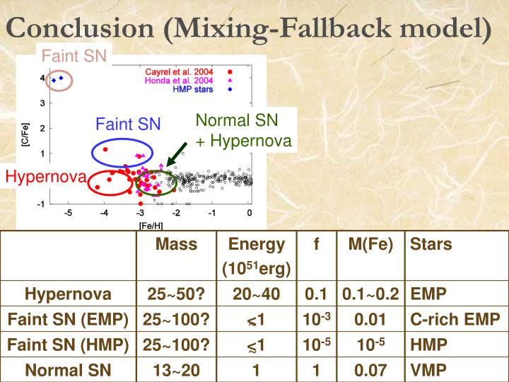 Conclusion (Mixing-Fallback model)