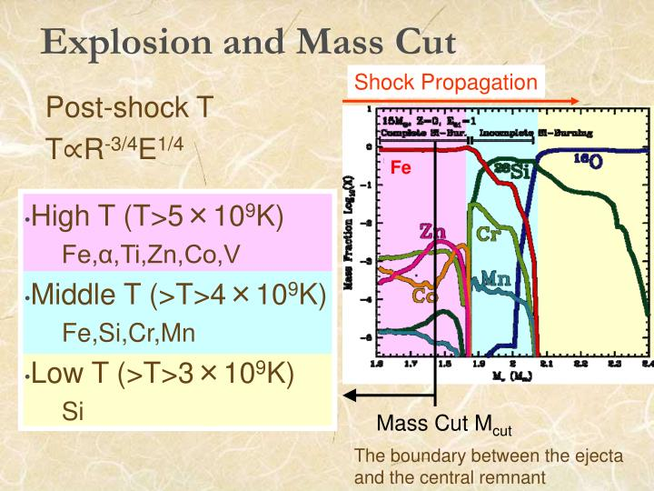 Mass Cut M