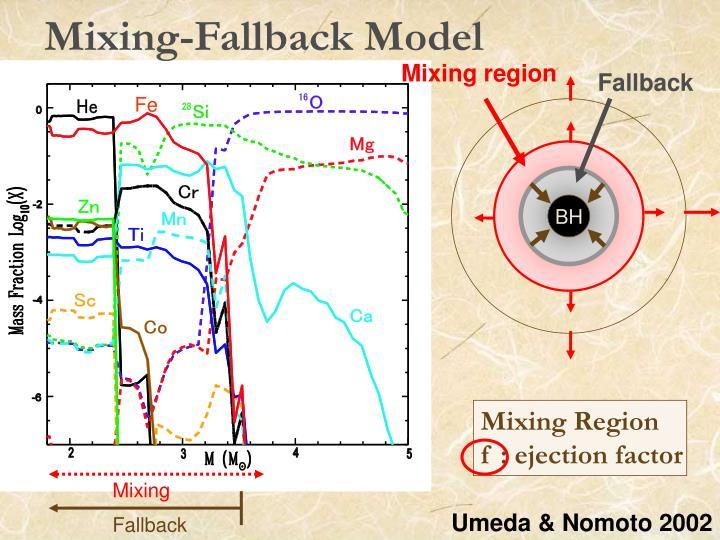 Mixing-Fallback Model