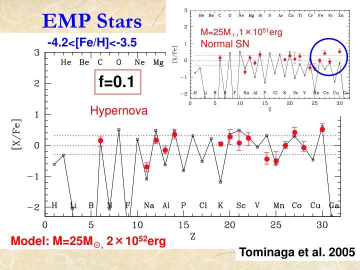 EMP Stars