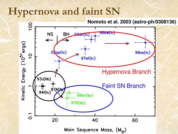 Hypernova and faint SN
