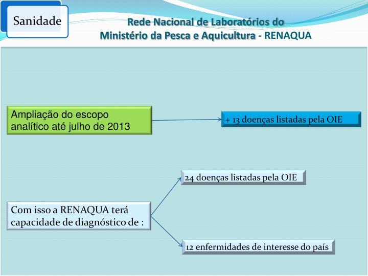 Rede Nacional de Laboratórios do