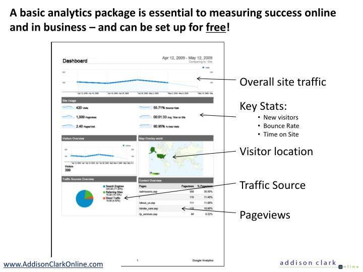 A basic analytics package is essential to measuring success online and in business – and can be set up for