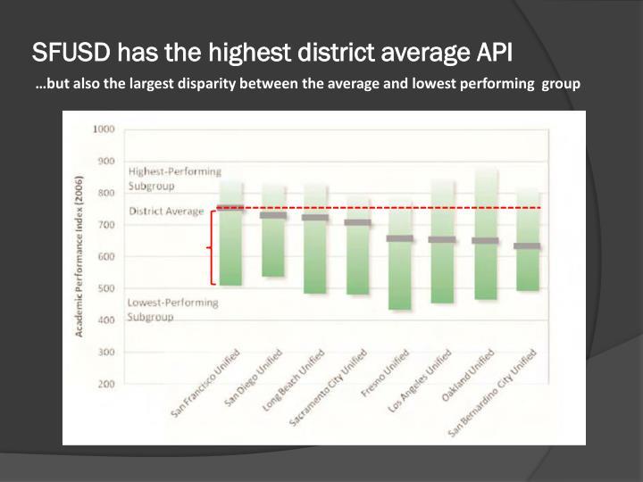 SFUSD has the highest district average API