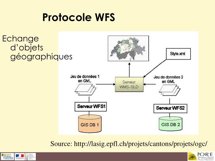 Protocole WFS