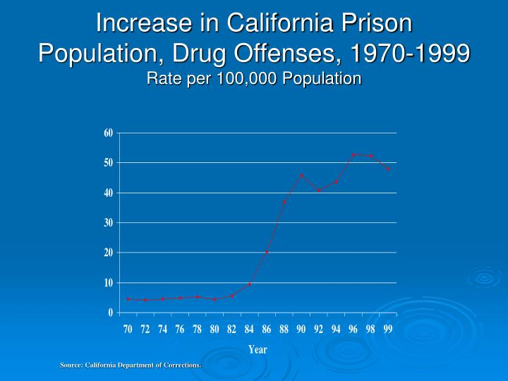 Increase in California Prison Population, Drug Offenses, 1970-1999