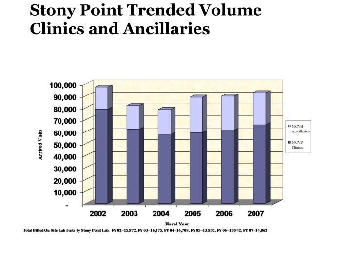 Stony Point Trended Volume