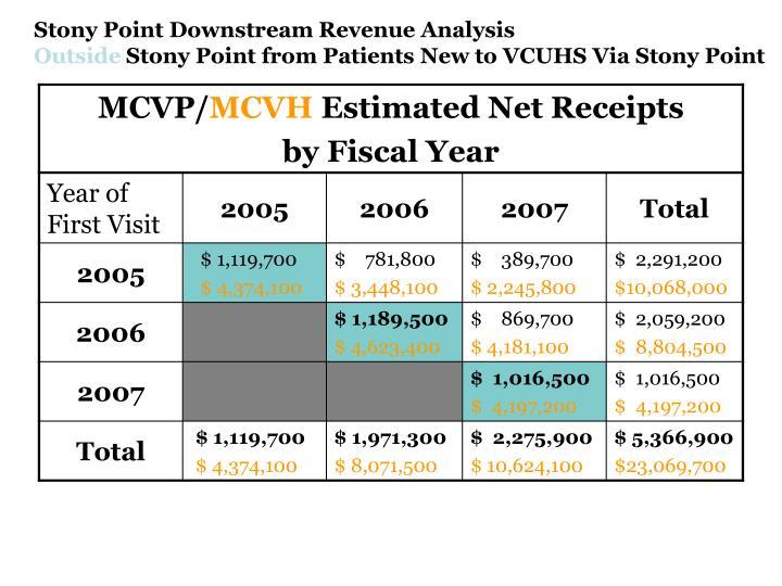 Stony Point Downstream Revenue Analysis