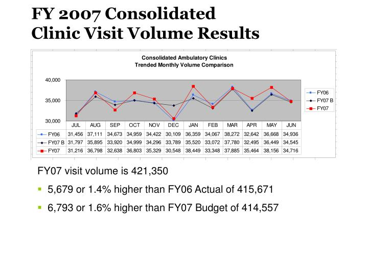 FY 2007 Consolidated Clinic Visit Volume Results