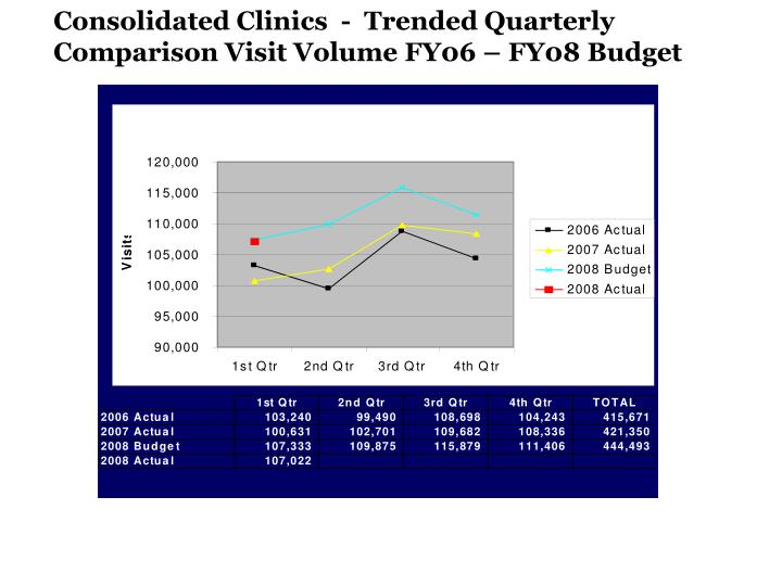 Consolidated Clinics  -  Trended Quarterly Comparison Visit Volume FY06 – FY08 Budget