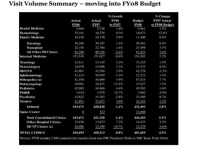 Visit Volume Summary – moving into FY08 Budget