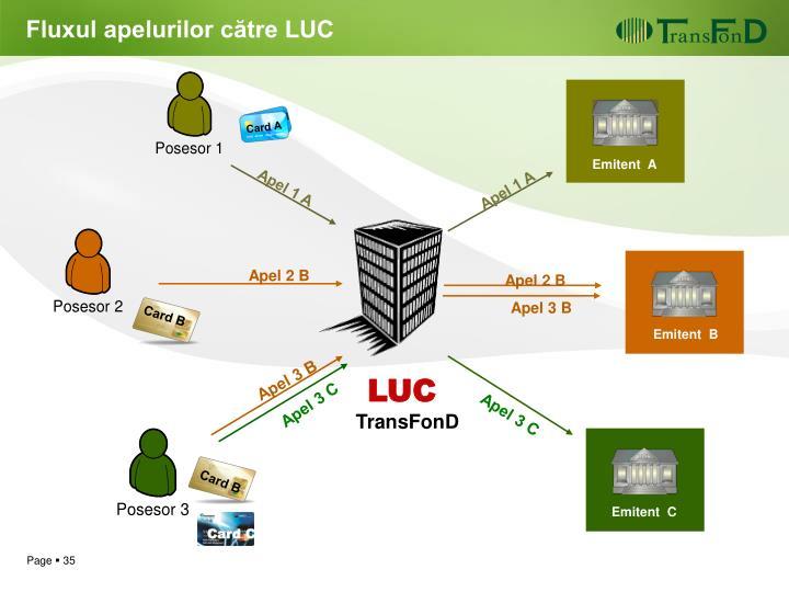Fluxul apelurilor către LUC