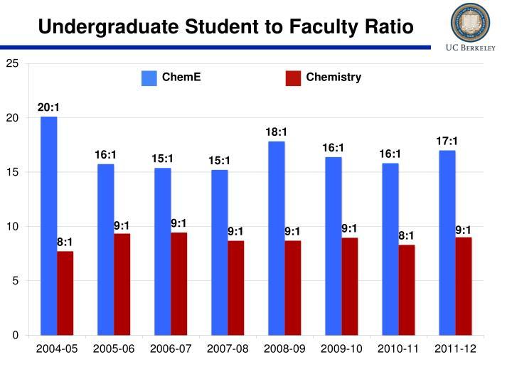 Undergraduate Student to Faculty Ratio
