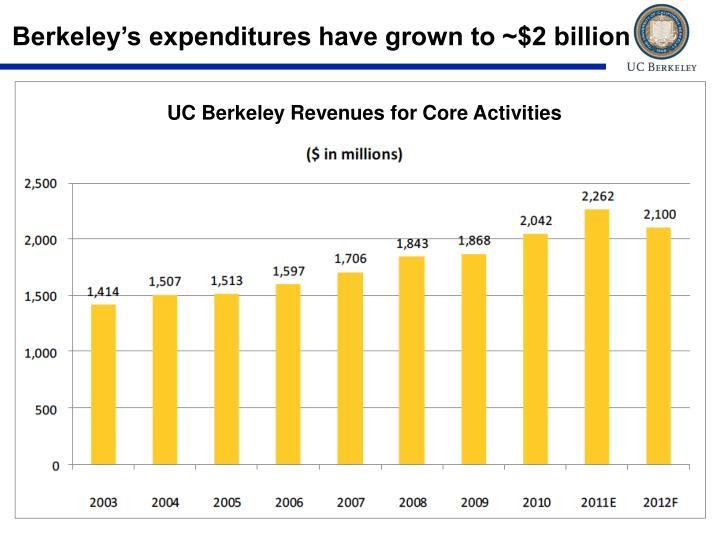 Berkeley's expenditures have grown to ~$2 billion