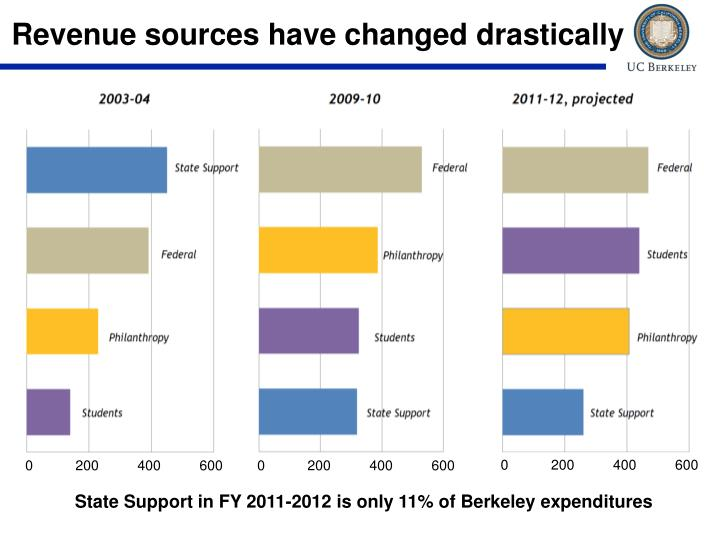 Revenue sources have changed drastically