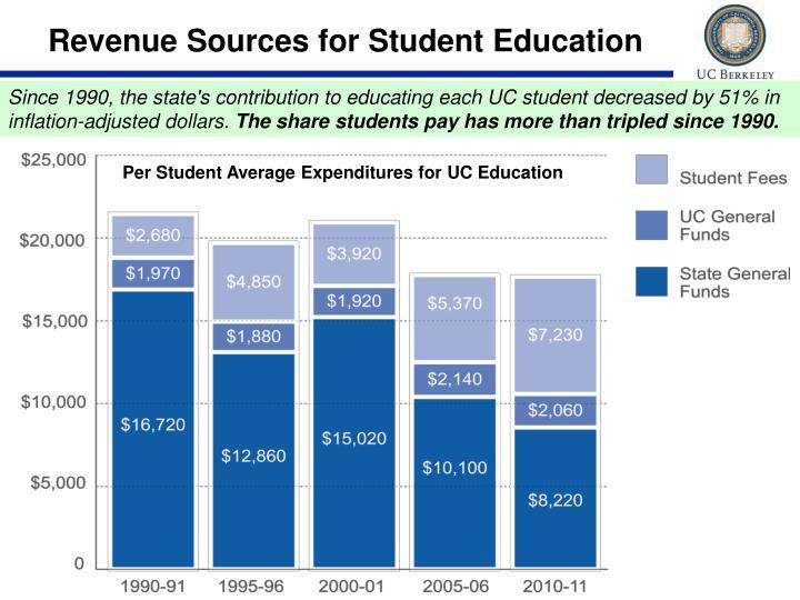 Revenue Sources for Student Education