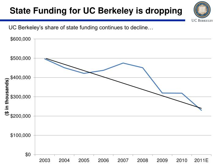 State Funding for UC Berkeley is dropping