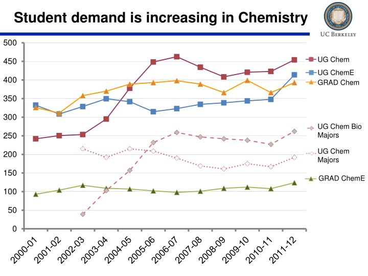 Student demand is increasing in Chemistry