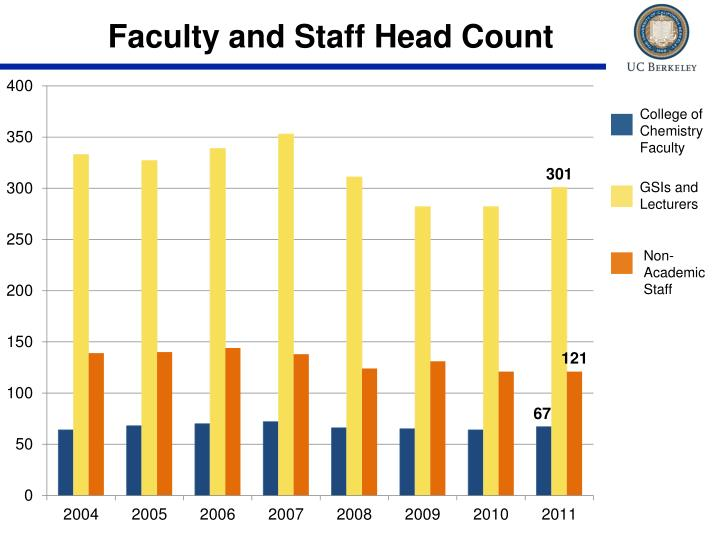 Faculty and Staff Head Count