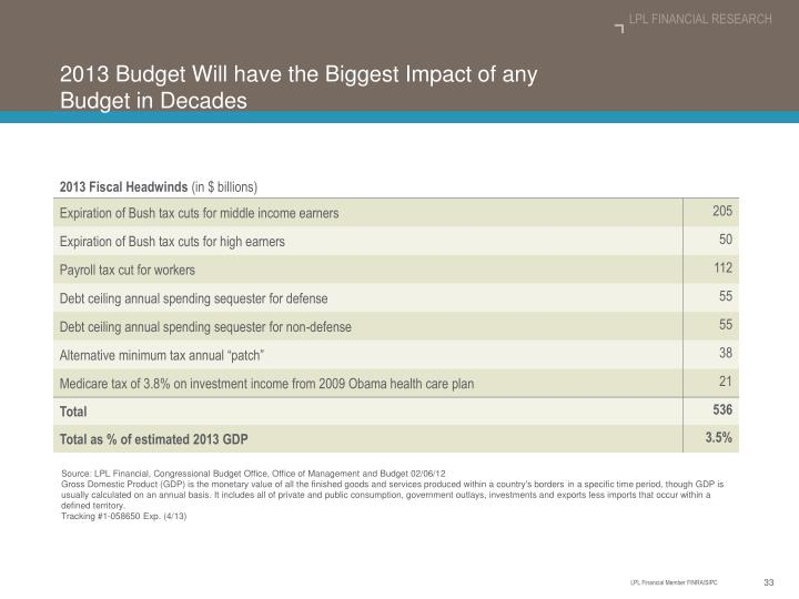 2013 Budget Will have the Biggest Impact of any