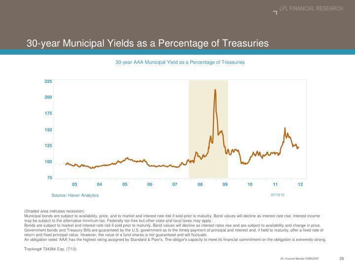 30-year AAA Municipal Yield as a Percentage of Treasuries