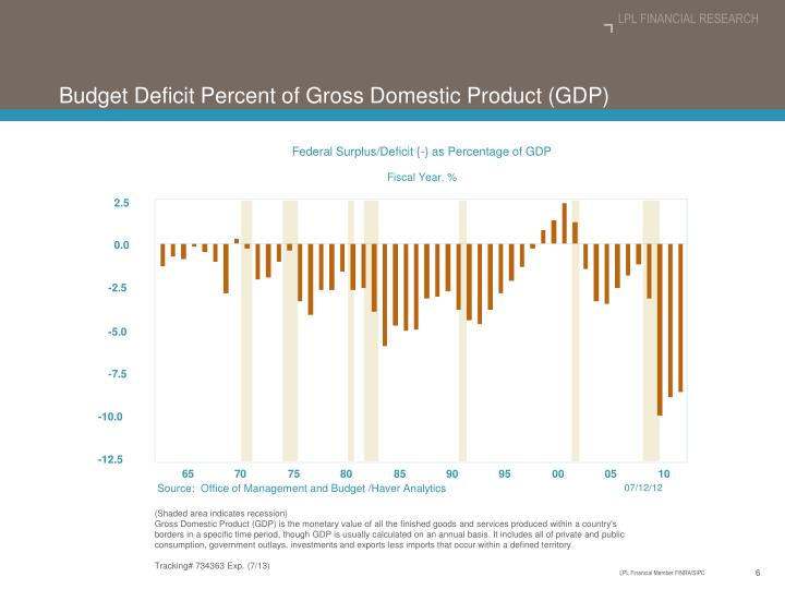 Federal Surplus/Deficit {-} as Percentage of GDP