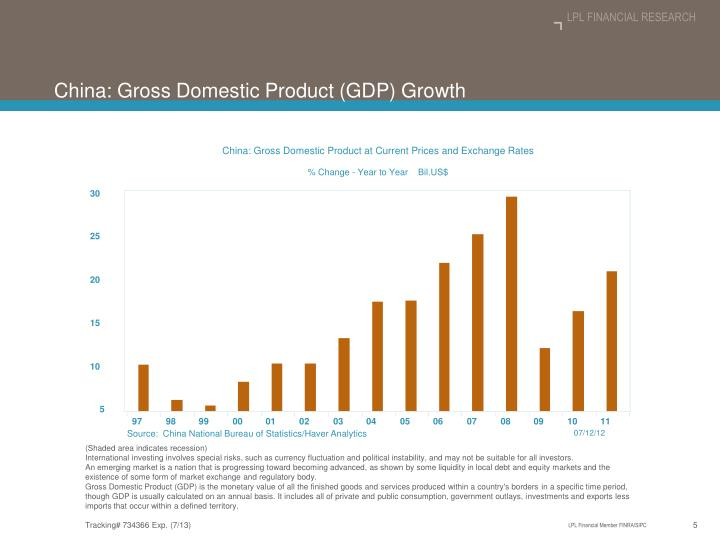 China: Gross Domestic Product at Current Prices and Exchange Rates