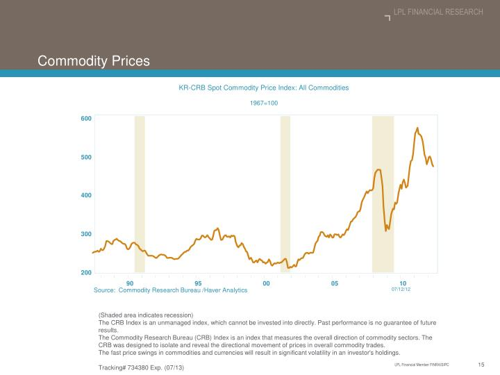 KR-CRB Spot Commodity Price Index: All Commodities