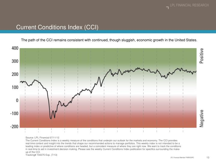 Current Conditions Index (CCI)