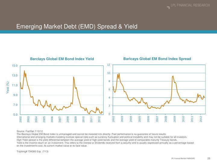 Emerging Market Debt (EMD) Spread & Yield