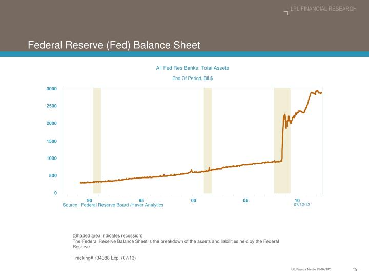 All Fed Res Banks: Total Assets