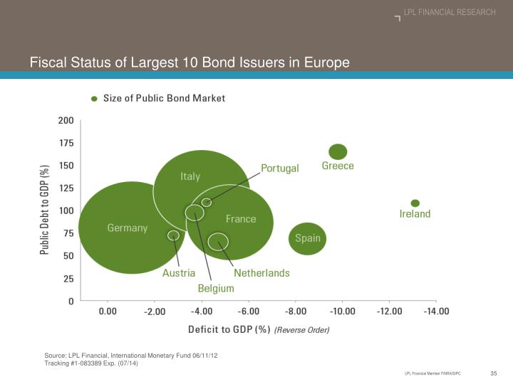 Fiscal Status of Largest 10 Bond Issuers in Europe