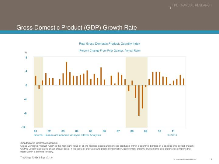 Real Gross Domestic Product: Quantity Index