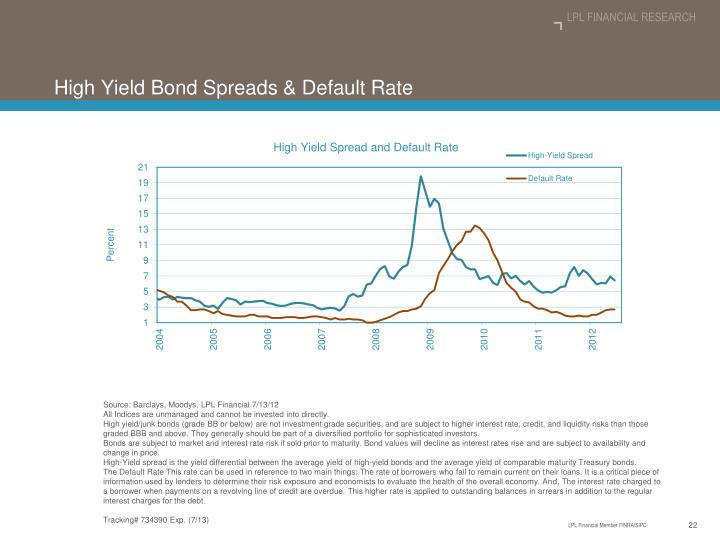 High Yield Bond Spreads & Default Rate
