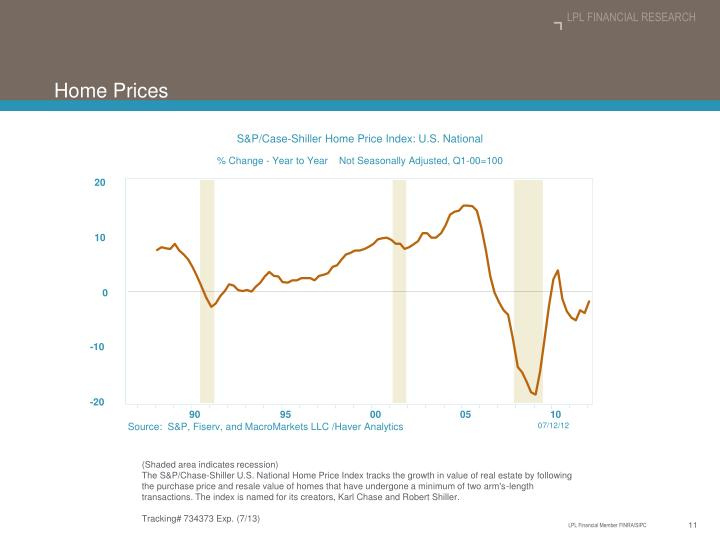 S&P/Case-Shiller Home Price Index: U.S. National