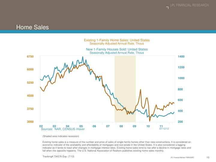 Existing 1-Family Home Sales: United States
