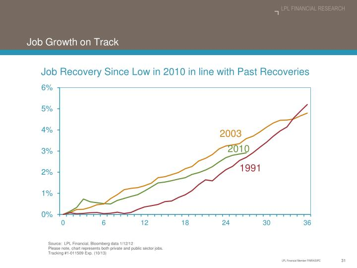 Job Growth on Track