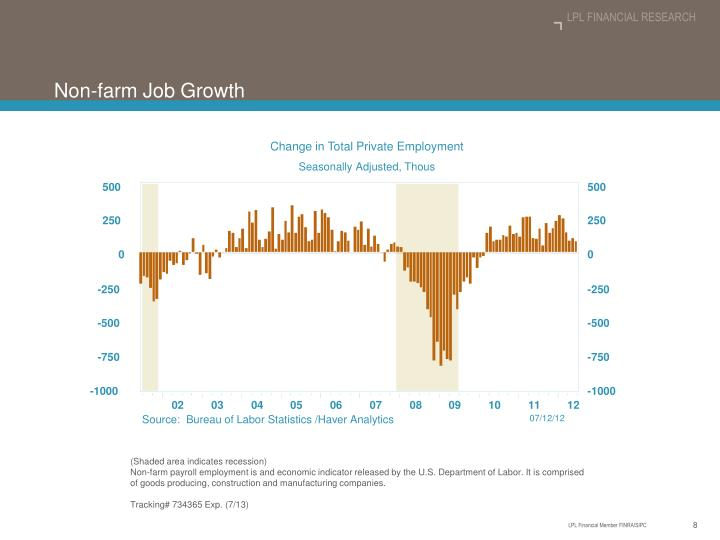 Change in Total Private Employment