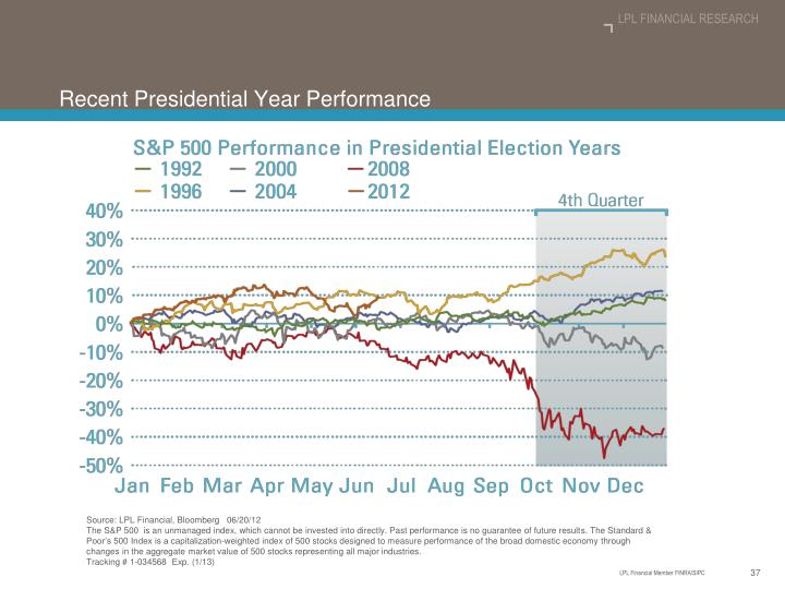 Recent Presidential Year Performance