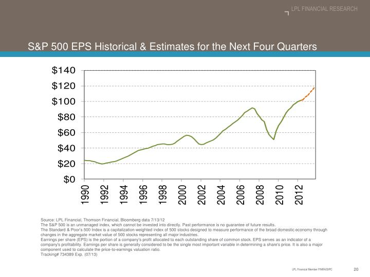 S&P 500 EPS Historical & Estimates for the Next Four Quarters