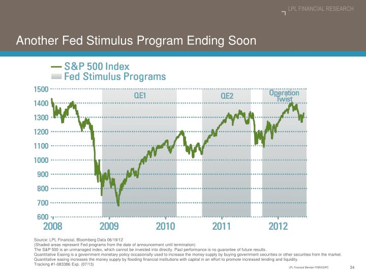 Another Fed Stimulus Program Ending Soon